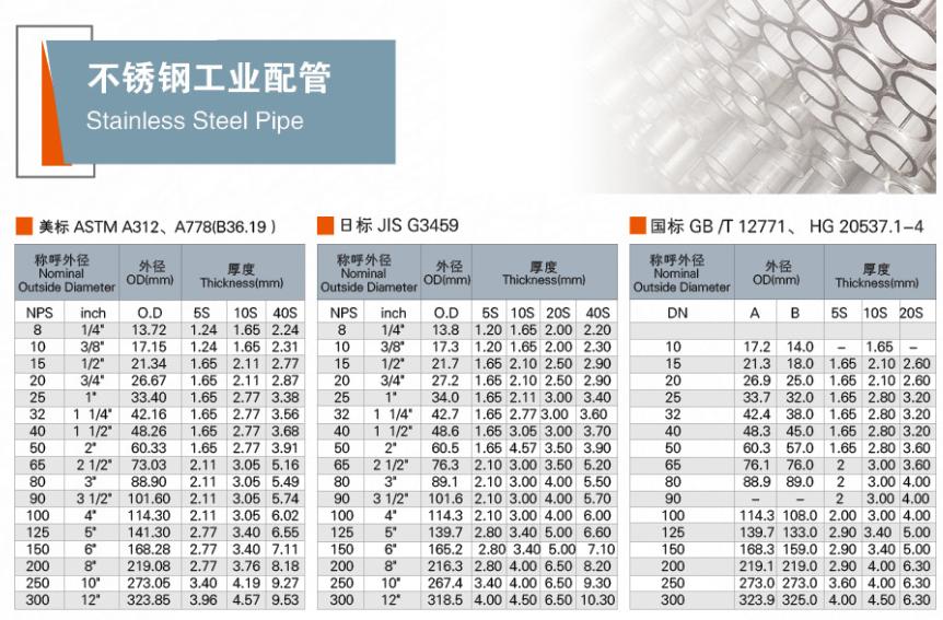 304/316不銹鋼工業管規格表